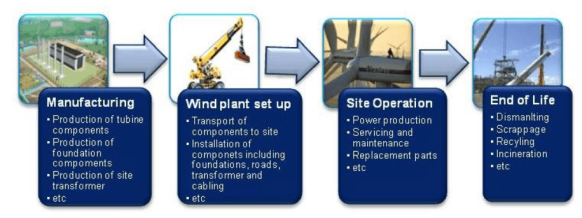life cycle stages windturbine
