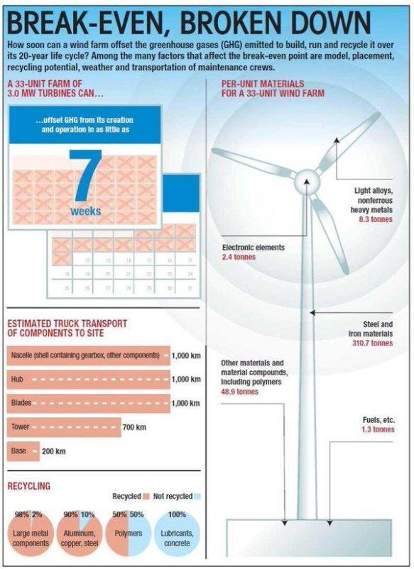 windmolen terugverdientijd IEA