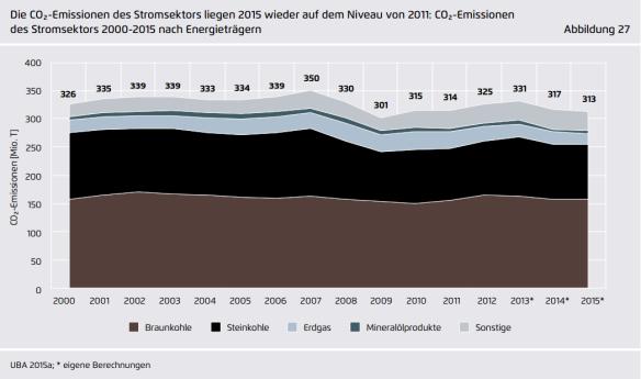CO2 duitse stroomproductie 1990-2015