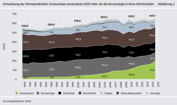Duitse stroommix 2000-2015.PNG