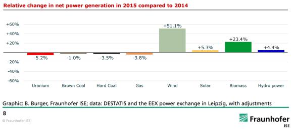 Duitsland stroomproductiemix 2015 vs 2014