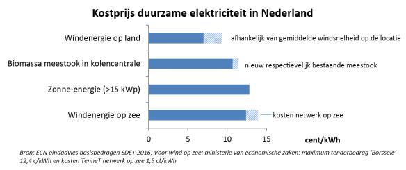 kosten duurzame elektriciteitsproductie NL 2015-16 ECN beter leesbaar