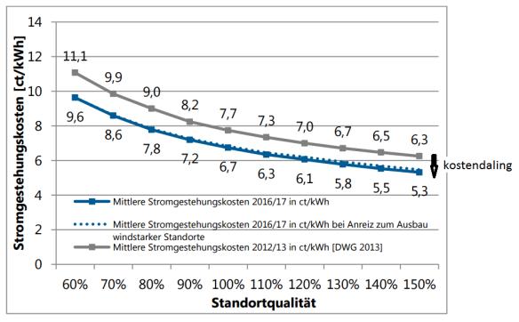 kosten windenergie op land Duitsland 2012-2016