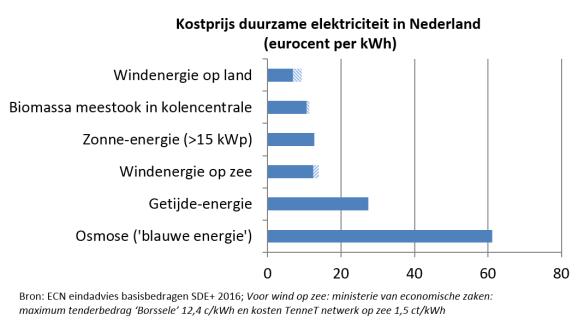 kostprijs duurzame elektriciteit NL 2016 alle opties