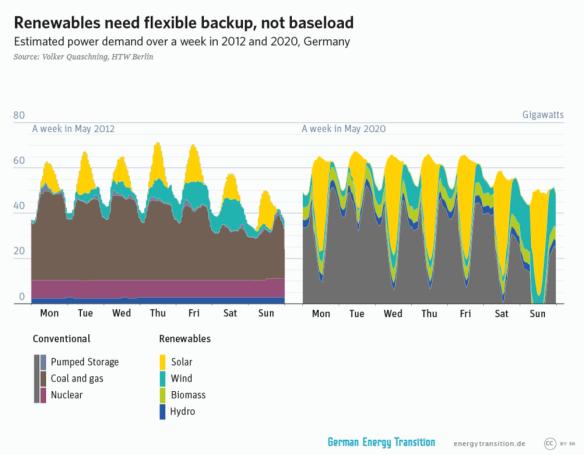 renewables need flexibility not baseload.PNG