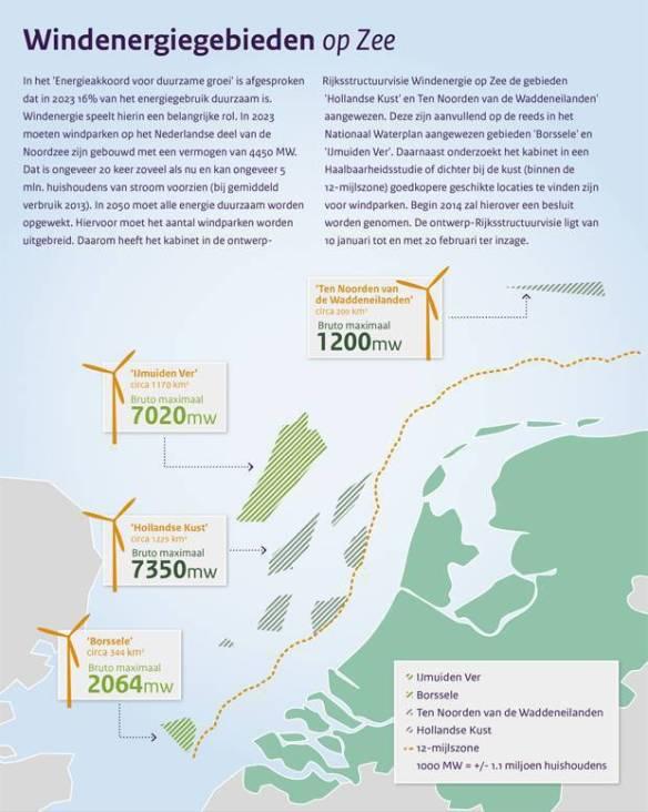 aangewezen windgebieden op zee