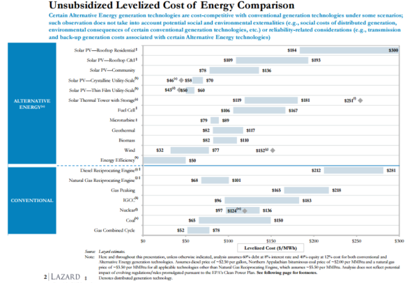 Lazard 2015 LCOE energy sources US