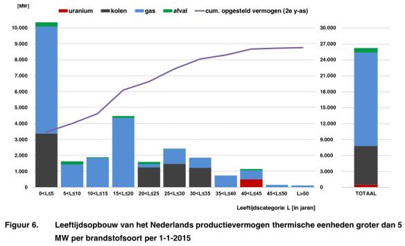 leeftijdsopbouw elektriciteitsproductie NL op 1-1-2015
