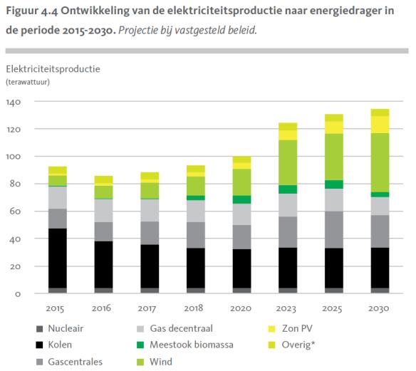 NEV-2015 elektriciteitsproductie naar bron 2015-2030