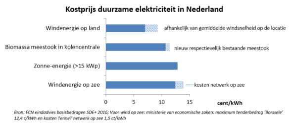 Duurzame elektriciteitsopties NL 2016 eindadvies