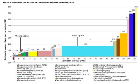 IBO kostencurve 2020 aanvullend.PNG
