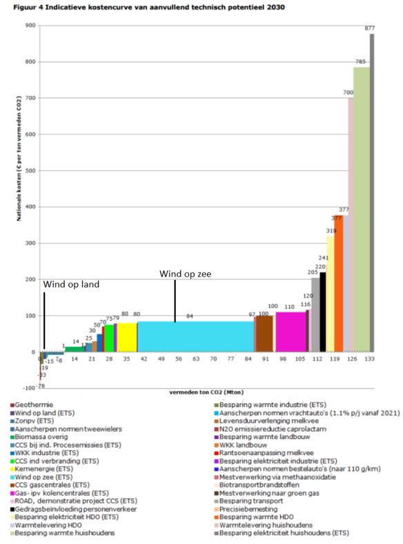 IBO kostencurve 2030 aanvullend.png