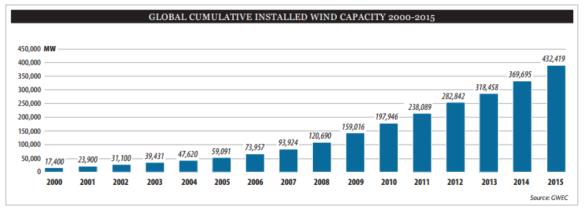 windenergie vermogen wereldwijd tm 2015