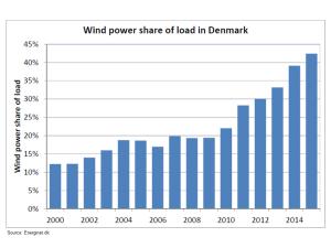 Denemarken aandeel windenergie in stroomproductie 2000-2015
