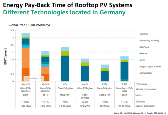 energy-payback-time-solar-pv-in-germany