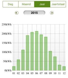 stroomproductie-zonnepanelen-thuis-2015-per-maand