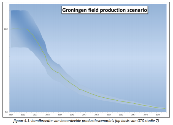 groningen-field-production-scenario-long-term