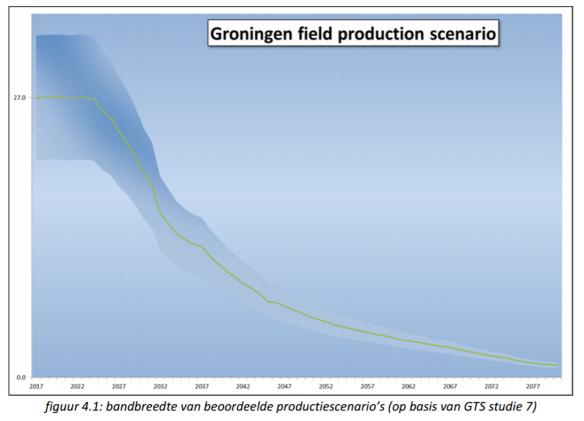 groningen-field-production-scenario-long-term