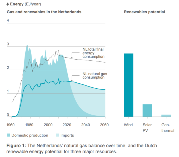 offshore-wind-compared-to-gas-for-nl-in-shell-colours-of-energy