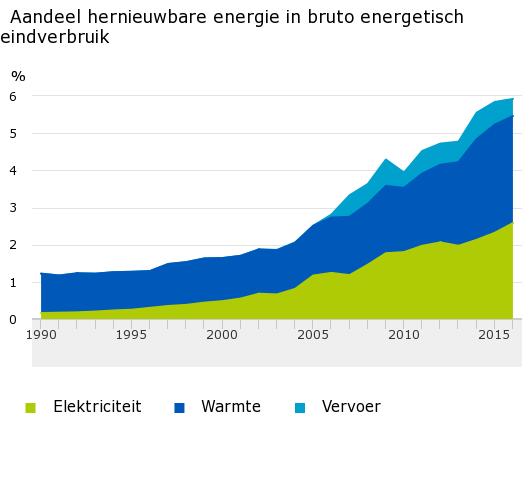 Aandeel-hernieuwbare-energie-in-bruto-energetisch-eindverbruik-17-05-24