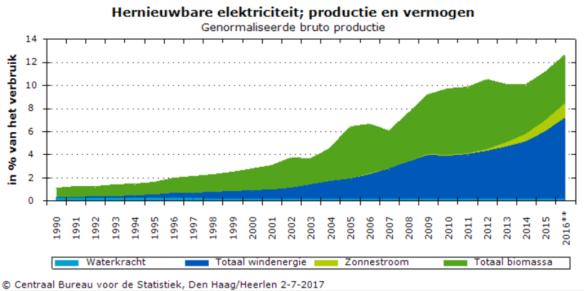 duurzame elektriciteitsproductie NL 1990-201 CBS relatief