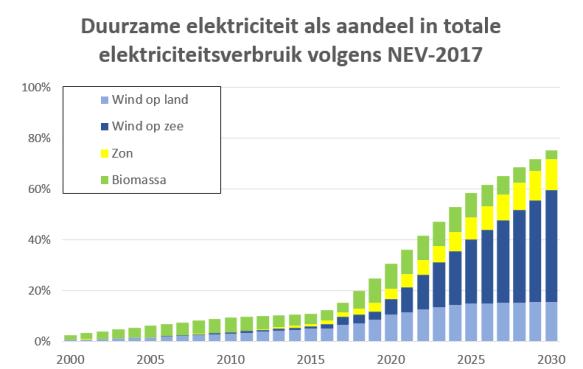https://jaspervis.files.wordpress.com/2018/07/aandeel-duurzame-elektriciteit-2000-2030-per-bron-volgens-nev-2017.png?w=584