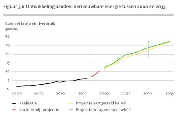 Aandeel duurzame energie NL 2000-2035 volgens NEV-2017