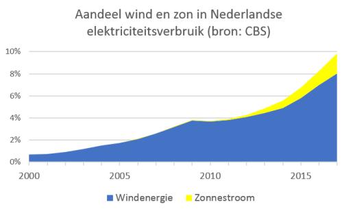aandeel wind en zon in elektriciteit NL 2000-2017 gestapeld