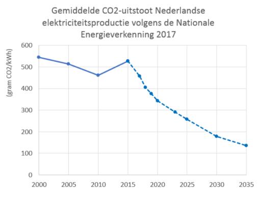 CO2 emissiefactor NL elektriciteitsproductie 2000-2035 volgens NEV-2017