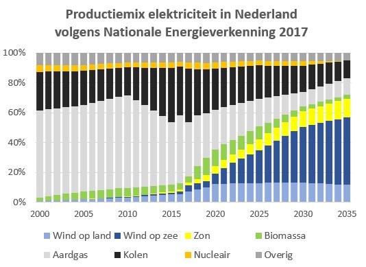 Elektriciteit productiemix NL 2010-2035 NEV-2017