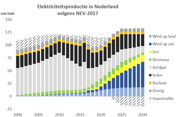 Elektriciteitsproductie NL per bron 2000-2030 NEV-2017