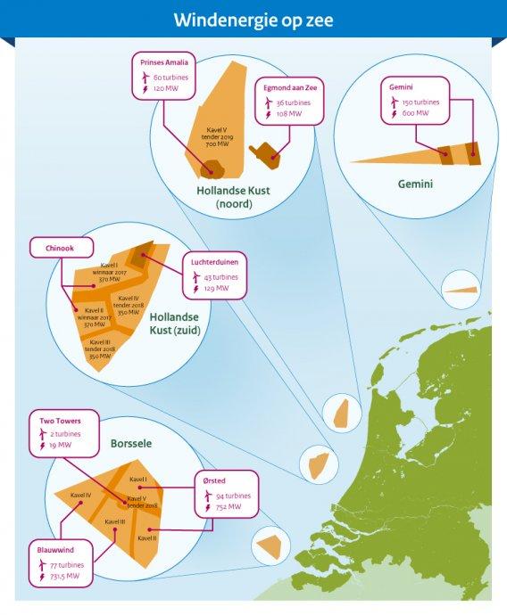 Infographic windparken op zee NL van RVO