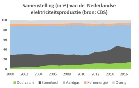 Samenstelling NL elektriciteitsproductie 2000-2017