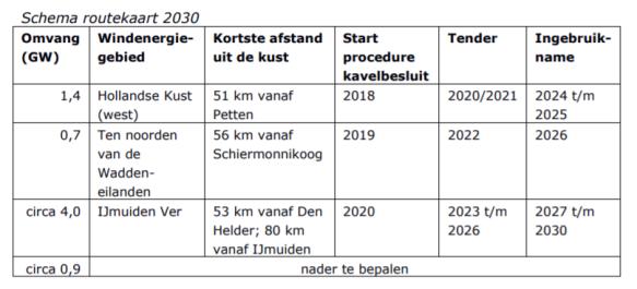schema routekaart wind op zee 2030