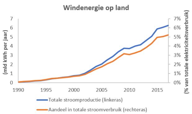 Windenergie op land NL 1990-2017 CBS absoluut en aandeel in totale verbruik
