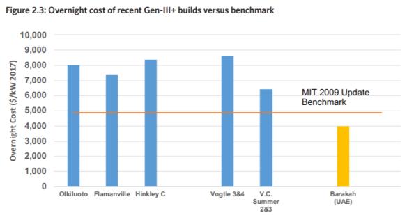 MIT grafiek CAPEX nieuwe kerncentrales US en EU vs benchmark 2009