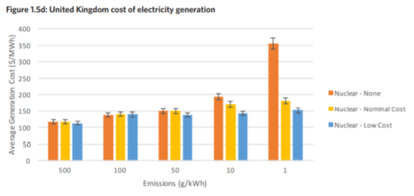 MIT kosten stroom UK