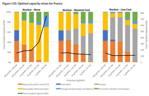 MIT optimale mix capaciteit Frankrijk