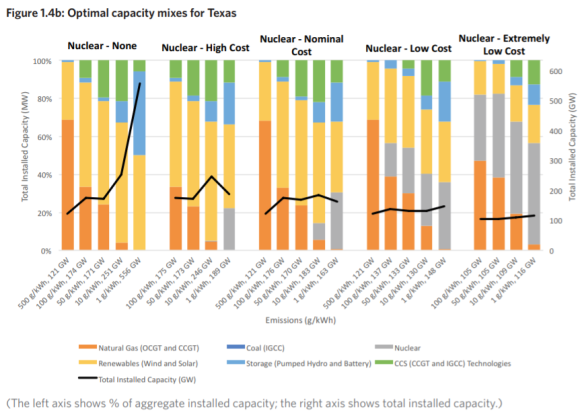 MIT optimale mix capaciteit Texas
