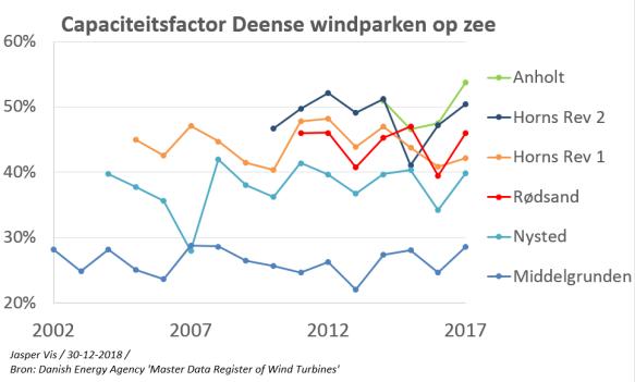 capaciteitsfactor deense windparken op zee 2002-2017 simpel