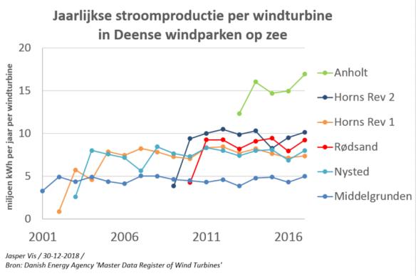 deense windturbines jaarlijkse stroomproductie