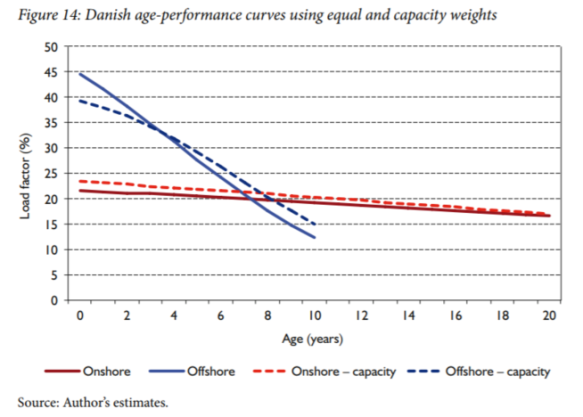 Hughes-2012 curve for capacity factor of aging Danish offshore wind farms.PNG