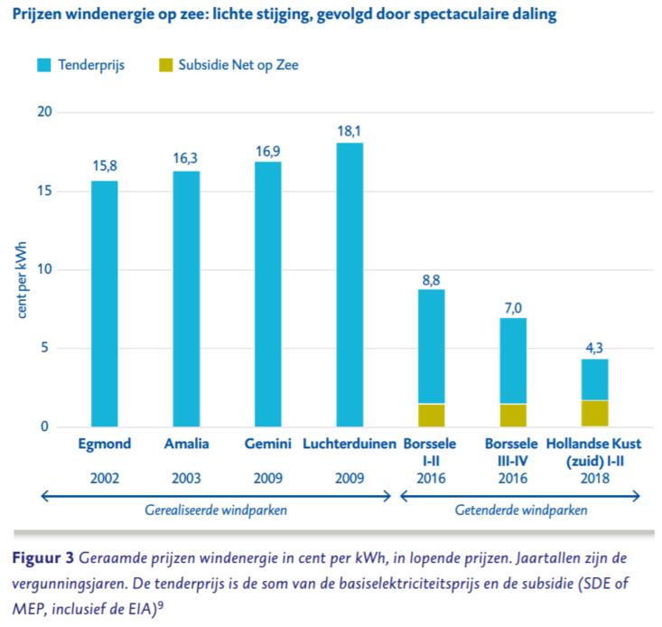 kostendaling wind op zee in nl volgens rekenkamer 2018