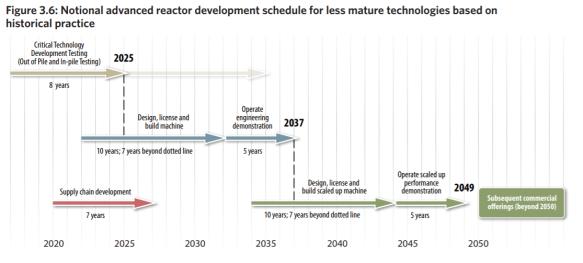 mit tijdlijn voor geavanceerde kerncentrales loopt tot ca 2050