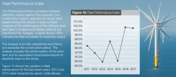 UK offshore wind farm performance.PNG