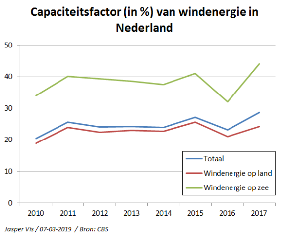 Capaciteitsfactor windenergie in Nederland 2010-2017