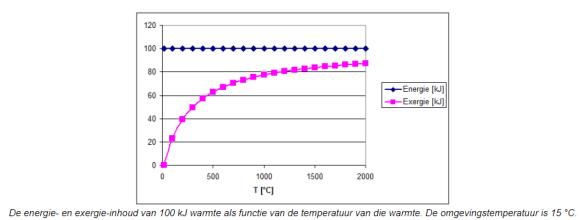 energie en exergie van warmte