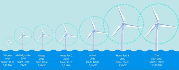 ontwikkeling offshore windturbines DK.jpg