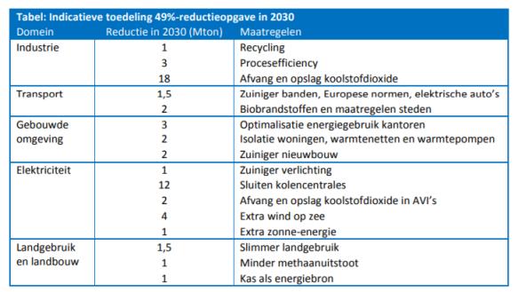 Regeerakkoord 2018 indicatieve tabel klimaatmaatregelen