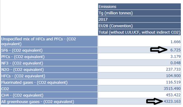 2017 uitstoot van broeikasgassen EU per gas